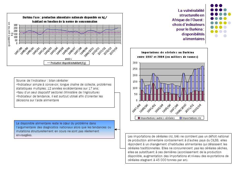 La vulnérabilité structurelle en Afrique de l'Ouest : choix d'indicateurs pour le Burkina : disponibilités alimentaires