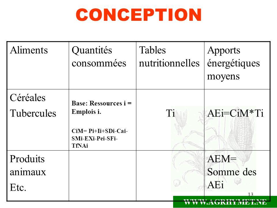 CONCEPTION Aliments Quantités consommées Tables nutritionnelles