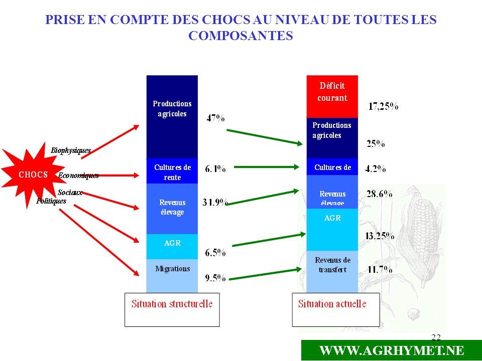PRISE EN COMPTE DES CHOCS AU NIVEAU DE TOUTES LES COMPOSANTES