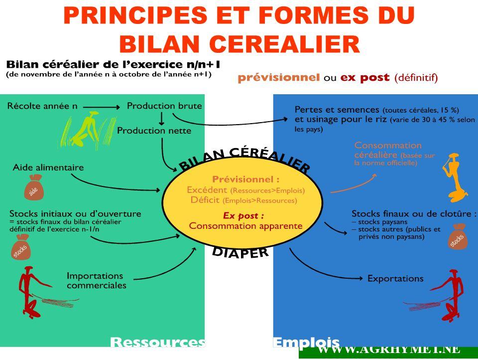 PRINCIPES ET FORMES DU BILAN CEREALIER