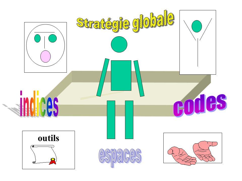 outils Stratégie globale indices codes espaces