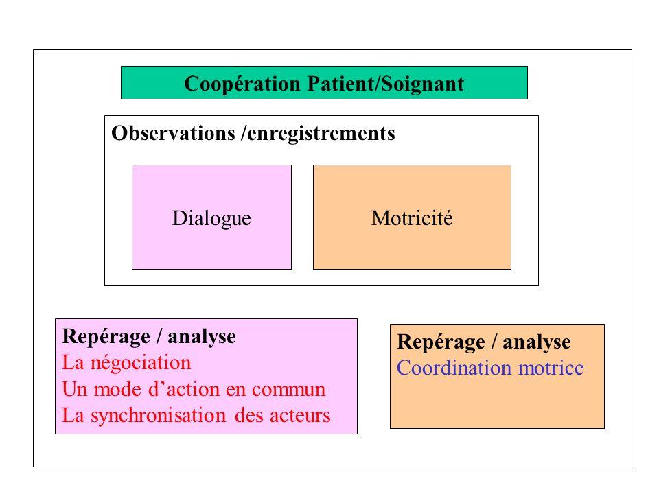 Coopération Patient/Soignant