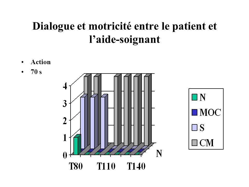 Dialogue et motricité entre le patient et l'aide-soignant
