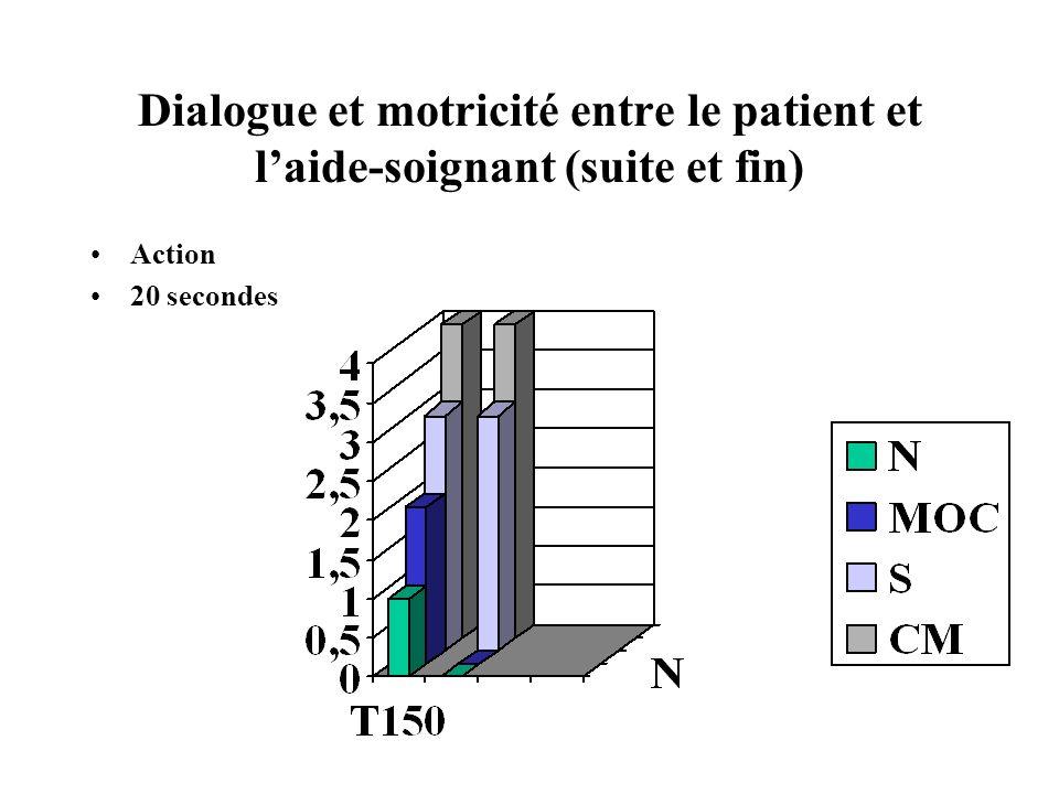 Dialogue et motricité entre le patient et l'aide-soignant (suite et fin)
