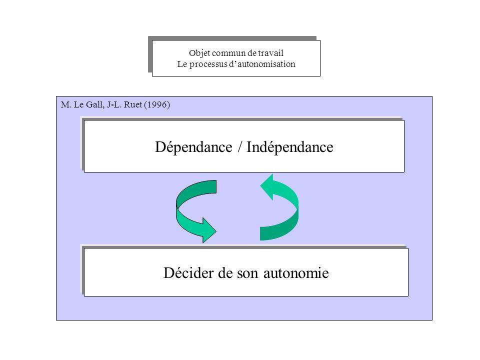 Dépendance / Indépendance