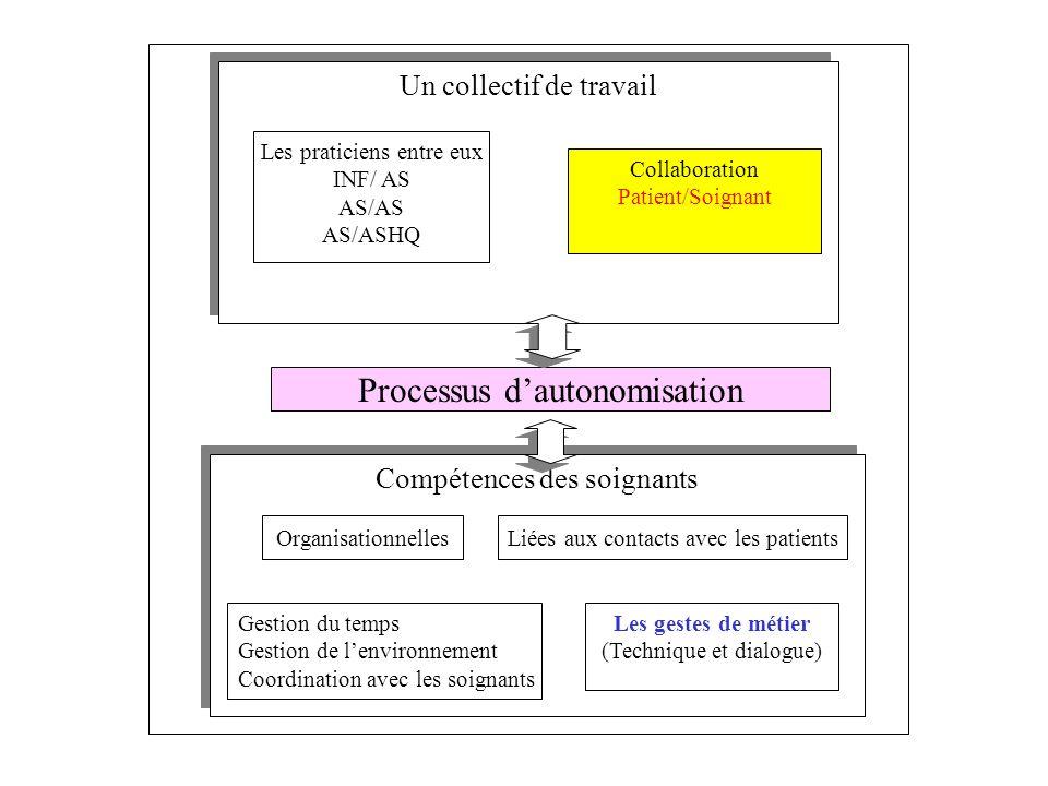 Processus d'autonomisation