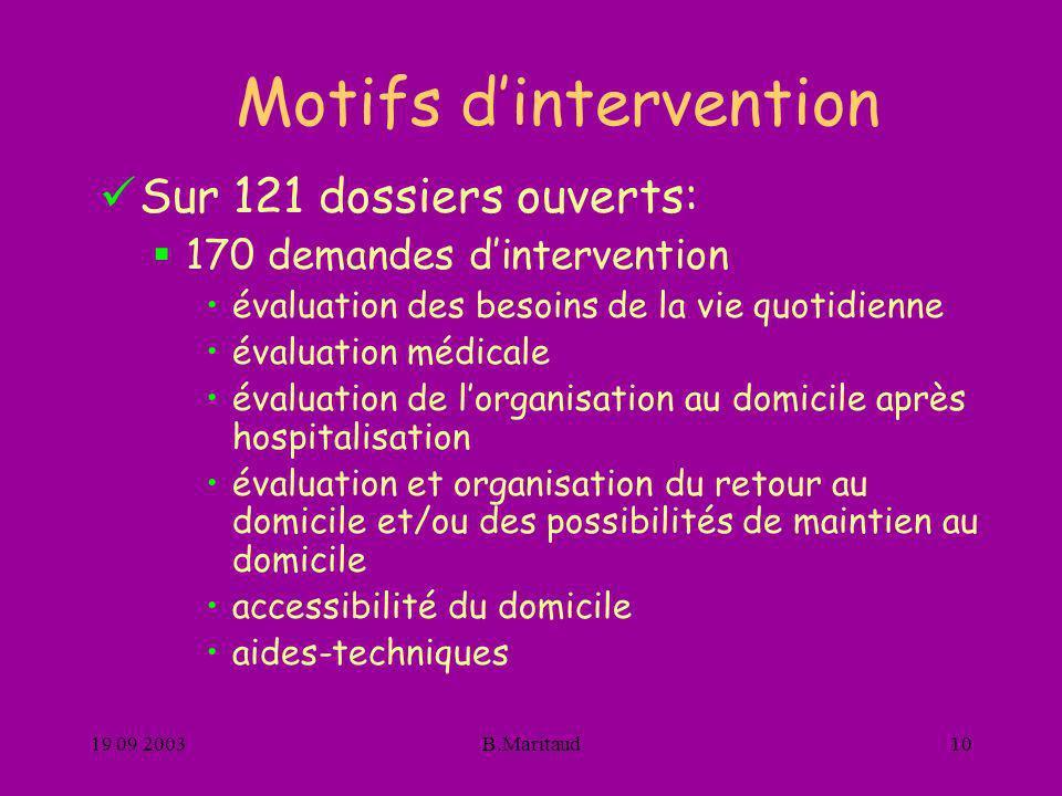 Motifs d'intervention