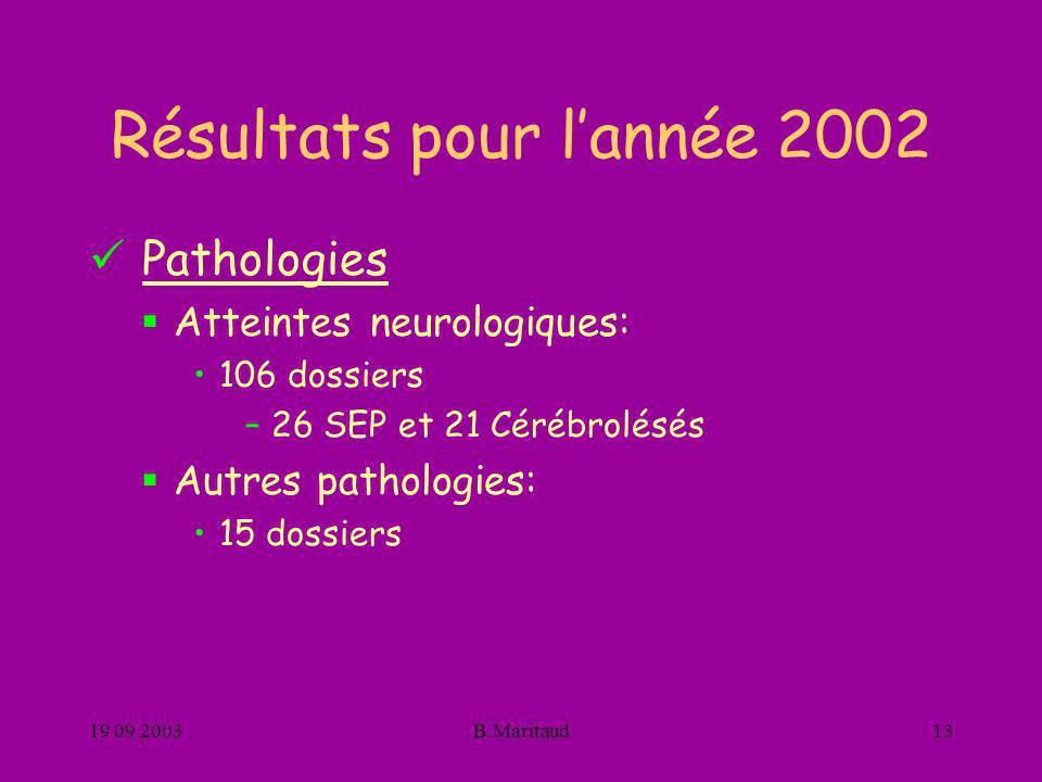 Résultats pour l'année 2002