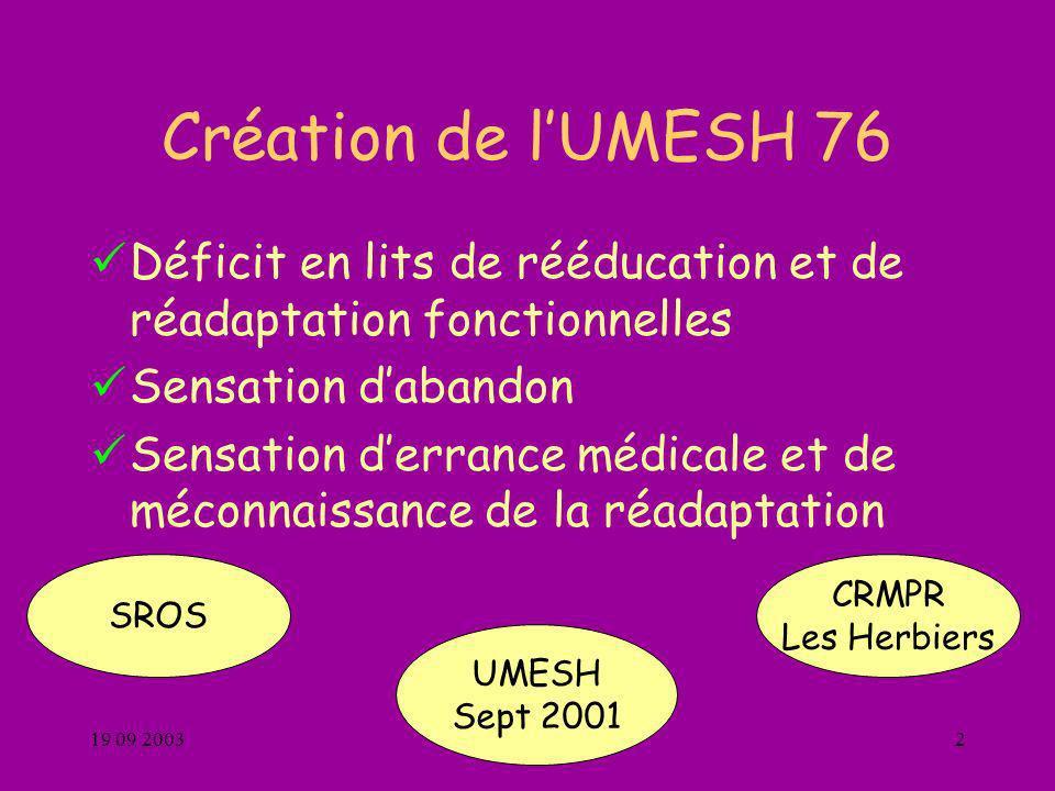 Création de l'UMESH 76 Déficit en lits de rééducation et de réadaptation fonctionnelles. Sensation d'abandon.
