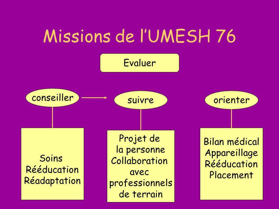 Missions de l'UMESH 76 Evaluer conseiller suivre orienter Soins
