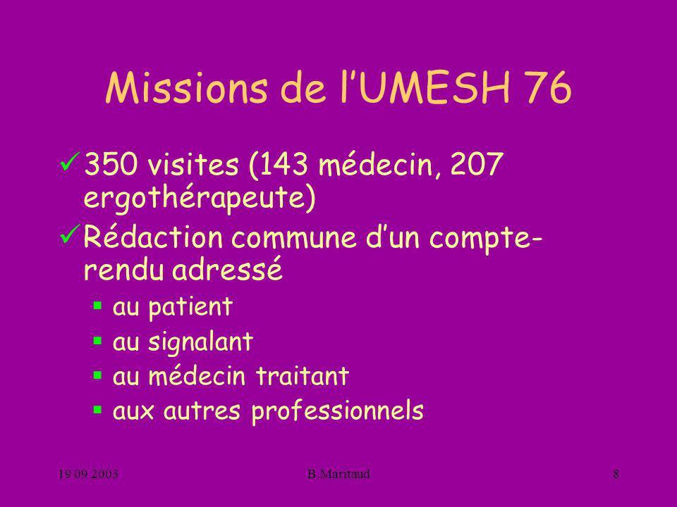 Missions de l'UMESH 76 350 visites (143 médecin, 207 ergothérapeute)