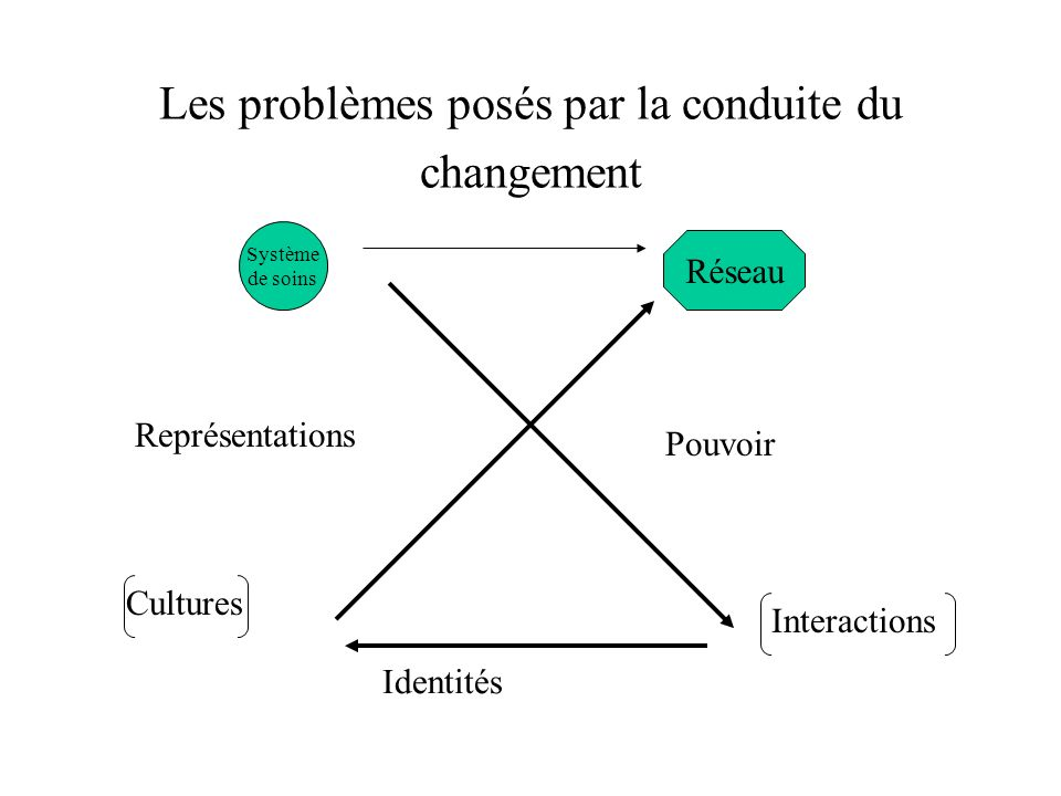 Les problèmes posés par la conduite du changement