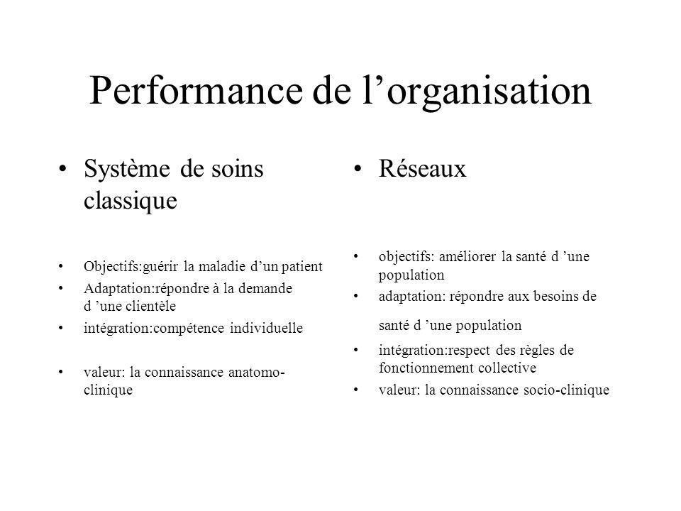 Performance de l'organisation