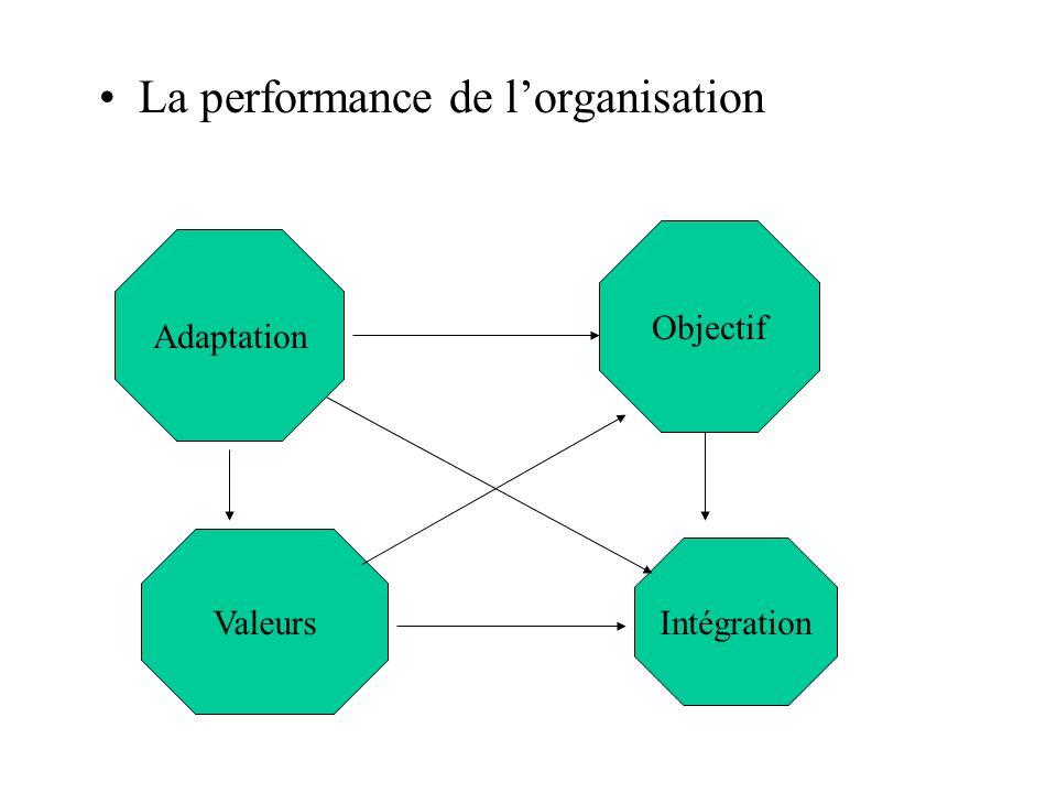 La performance de l'organisation