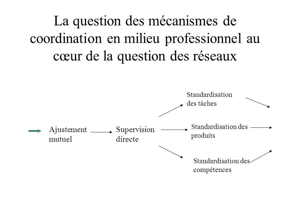 La question des mécanismes de coordination en milieu professionnel au cœur de la question des réseaux