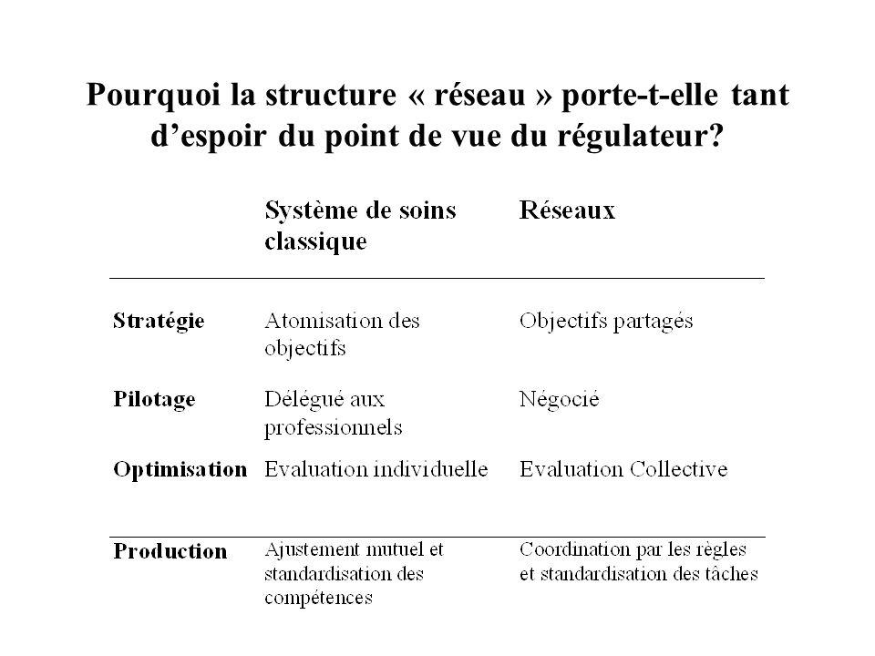 Pourquoi la structure « réseau » porte-t-elle tant d'espoir du point de vue du régulateur