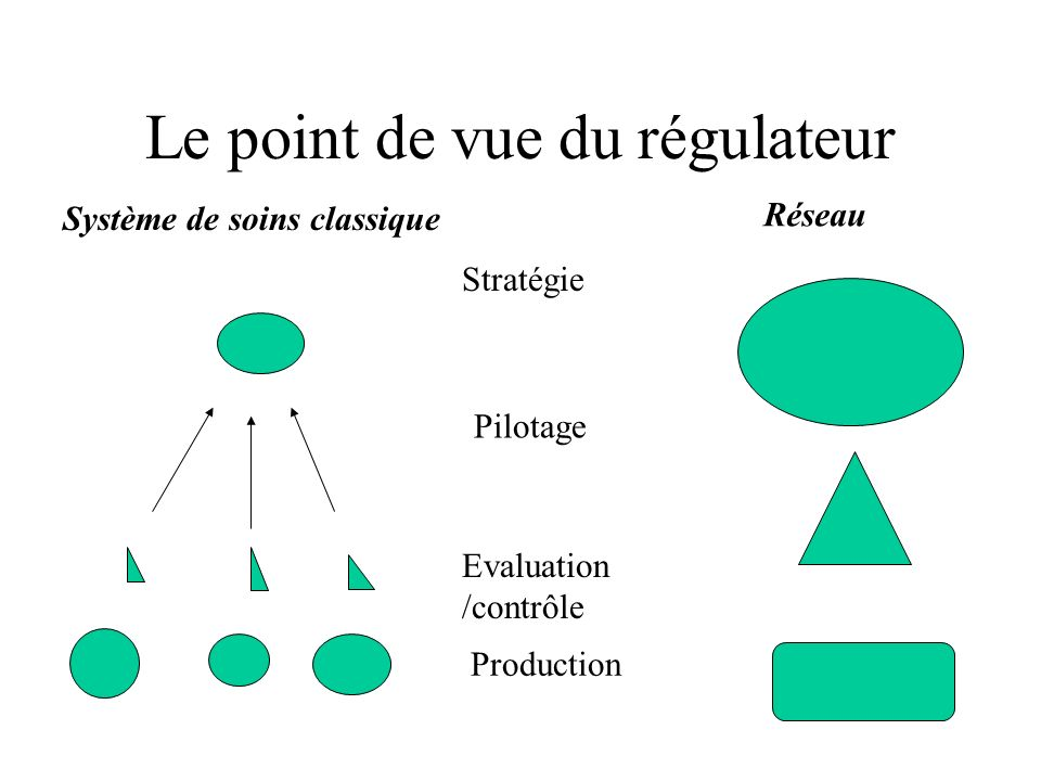 Le point de vue du régulateur