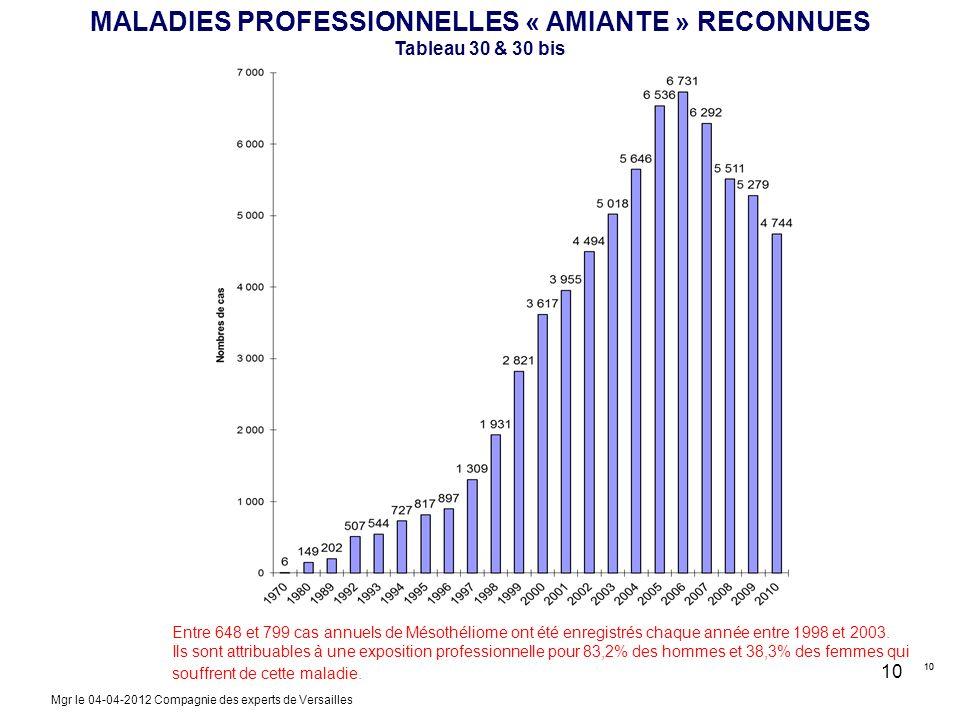 MALADIES PROFESSIONNELLES « AMIANTE » RECONNUES Tableau 30 & 30 bis