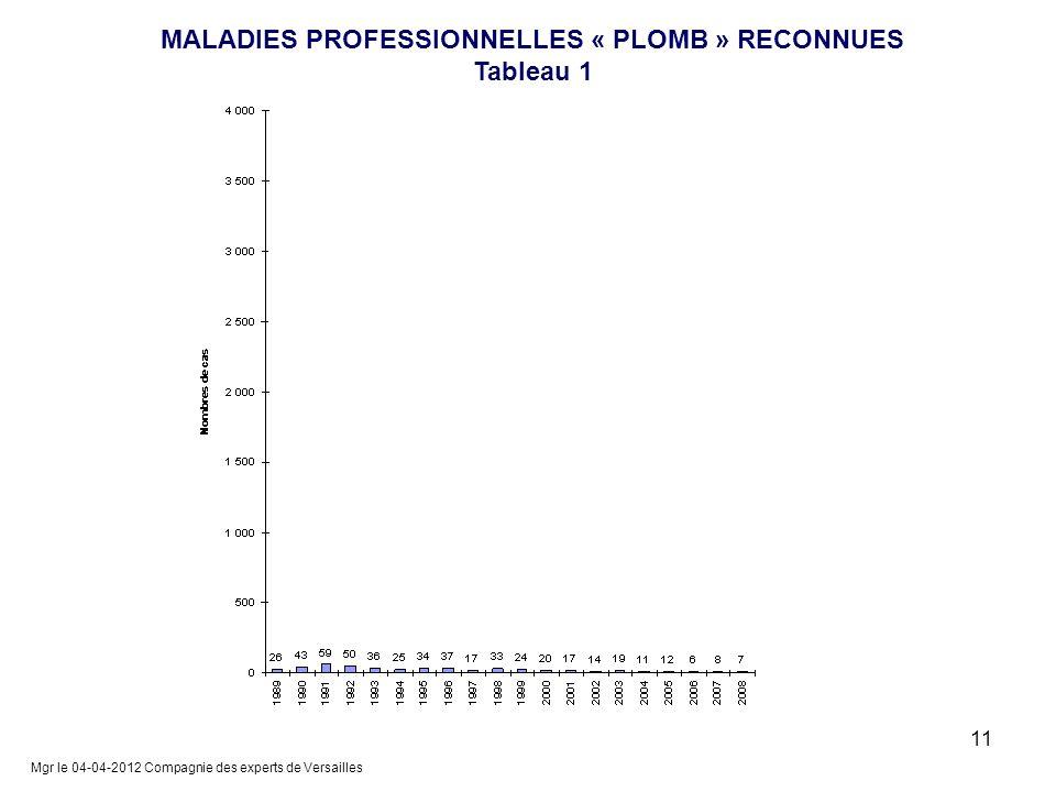 MALADIES PROFESSIONNELLES « PLOMB » RECONNUES