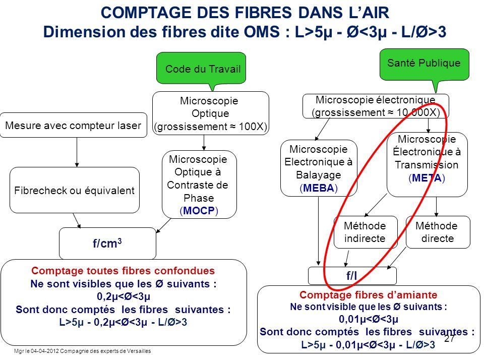 COMPTAGE DES FIBRES DANS L'AIR Dimension des fibres dite OMS : L>5µ - Ø<3µ - L/Ø>3