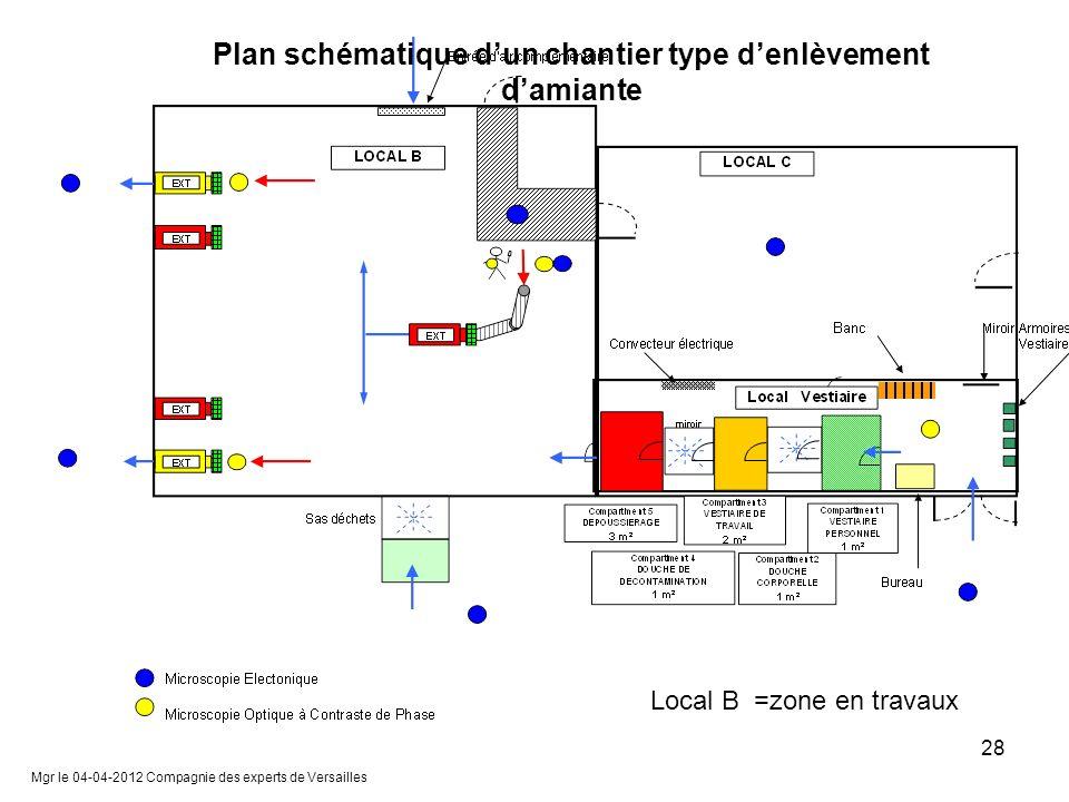 Plan schématique d'un chantier type d'enlèvement d'amiante