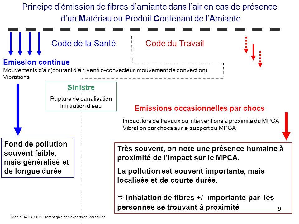 Principe d'émission de fibres d'amiante dans l'air en cas de présence