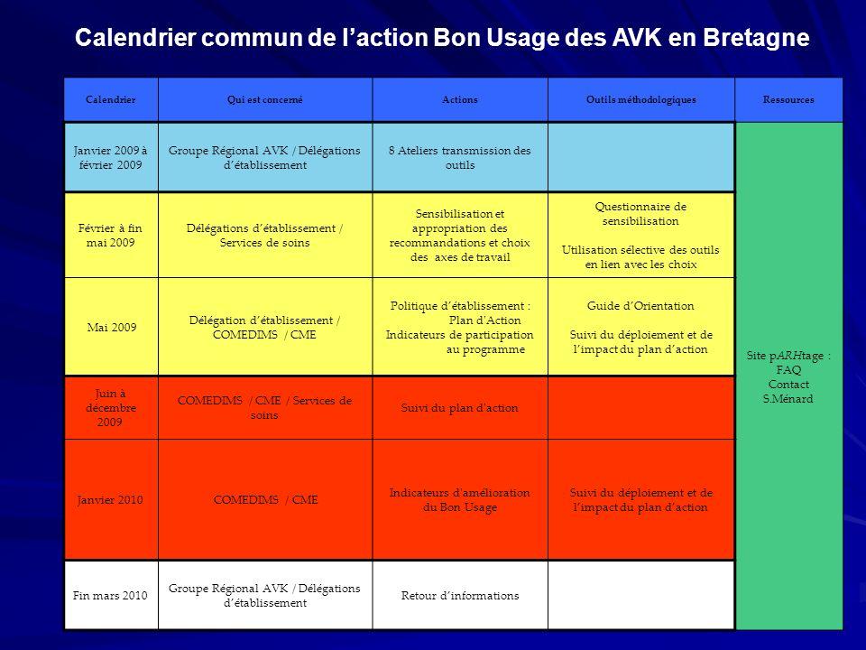 Calendrier commun de l'action Bon Usage des AVK en Bretagne
