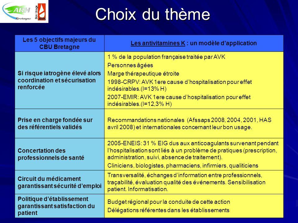 Choix du thème Les 5 objectifs majeurs du CBU Bretagne