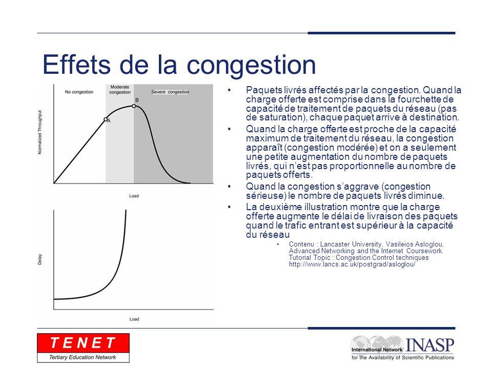 Effets de la congestion