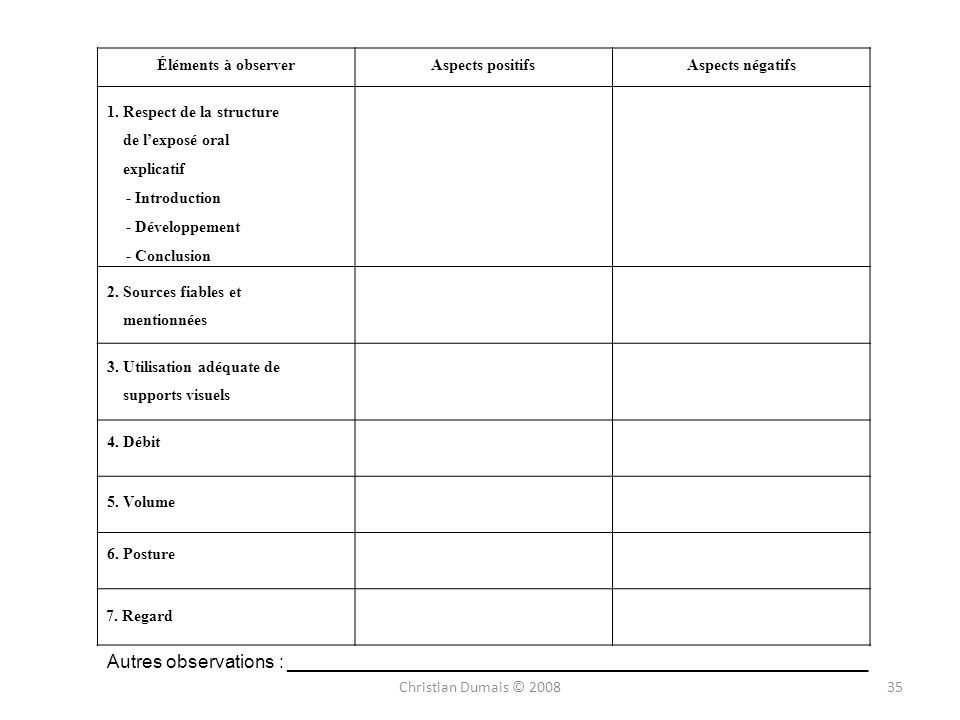 Éléments à observerAspects positifs. Aspects négatifs. 1. Respect de la structure. de l'exposé oral.