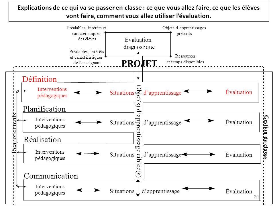 PROJET Définition Planification Réalisation Communication