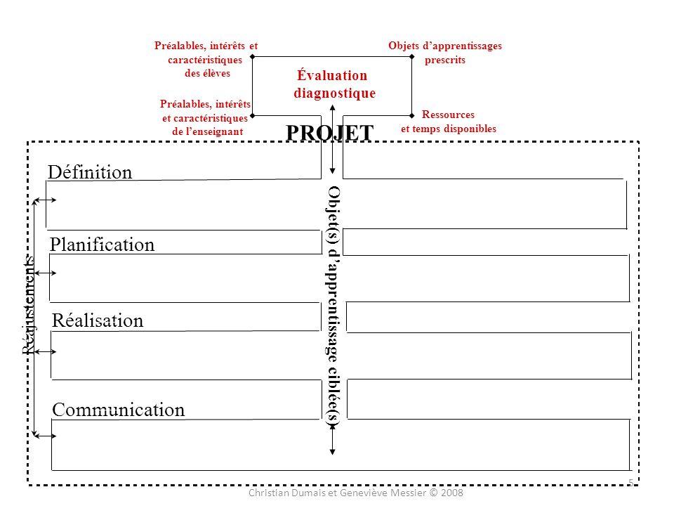 Préalables, intérêts et Objets d'apprentissages