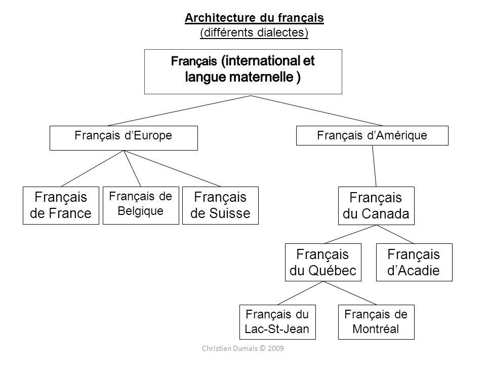 langue maternelle ) Français de France Français de Suisse