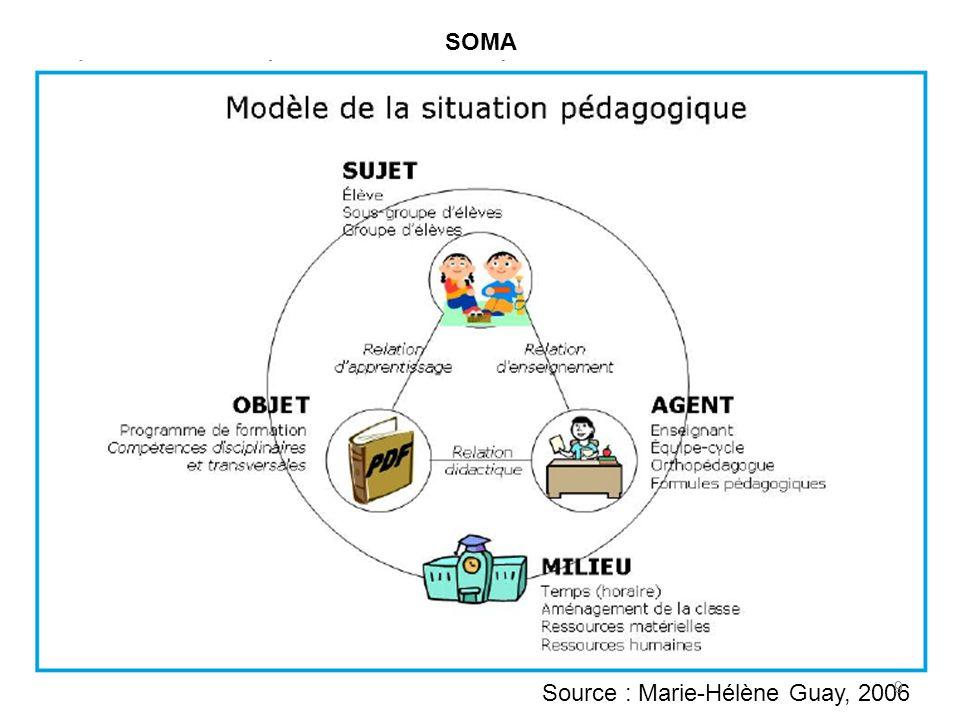 SOMA Source : Marie-Hélène Guay, 2006