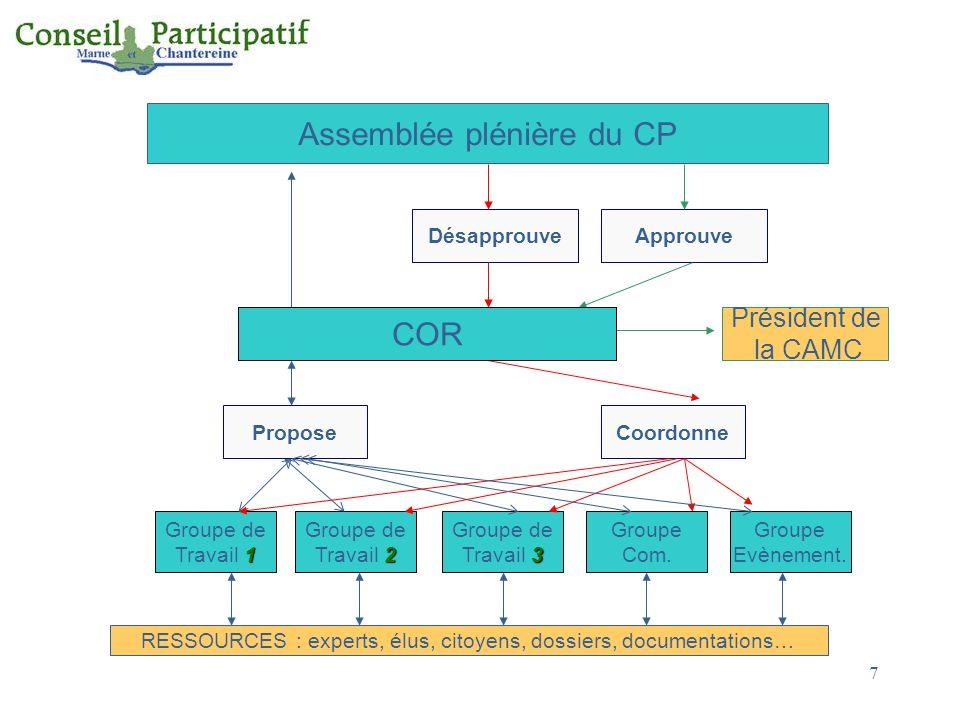 Assemblée plénière du CP