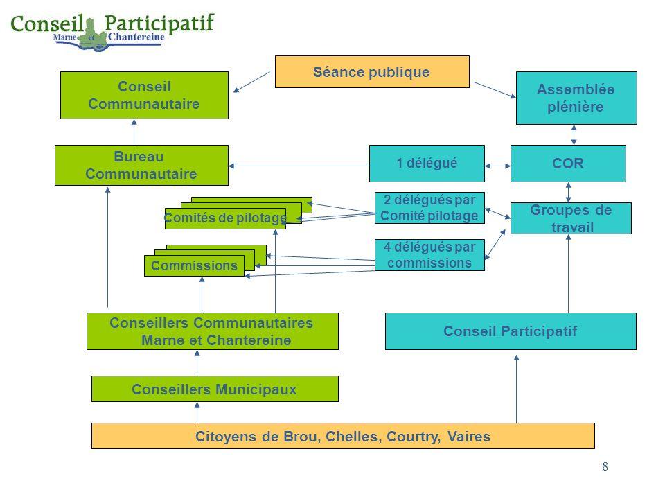 Conseillers Communautaires Marne et Chantereine Conseil Participatif