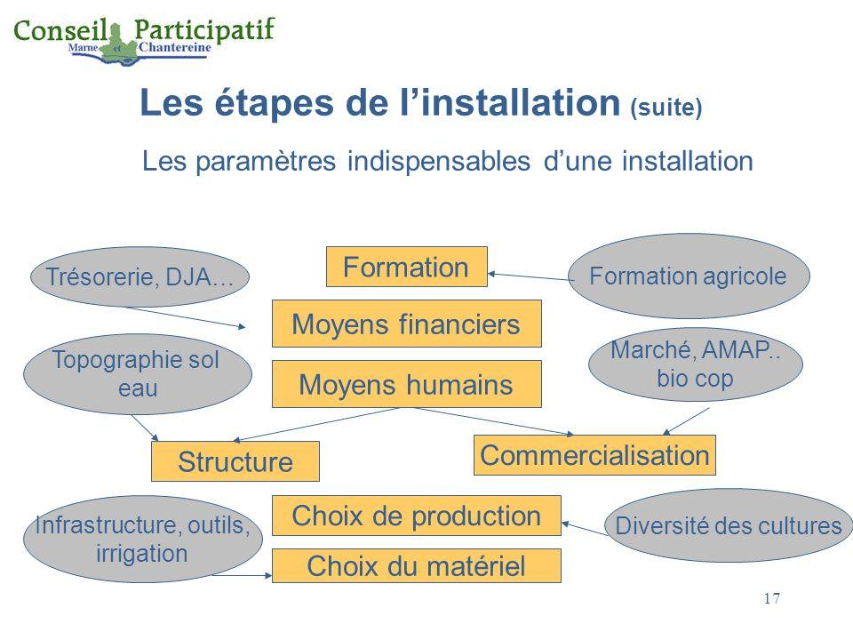 Les étapes de l'installation (suite)
