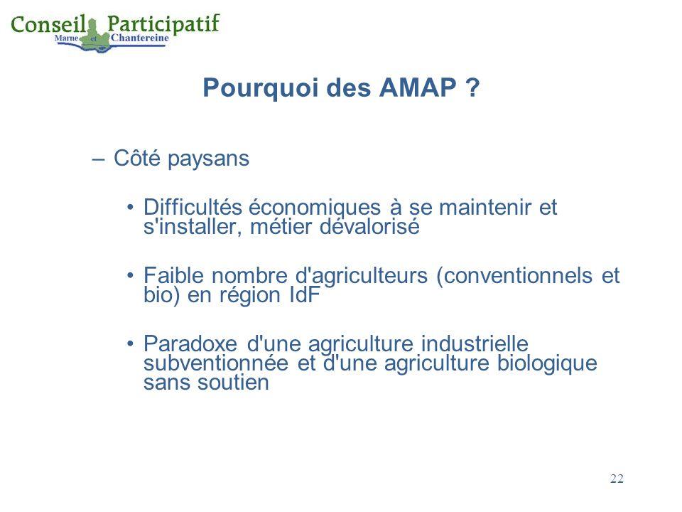 Pourquoi des AMAP Côté paysans