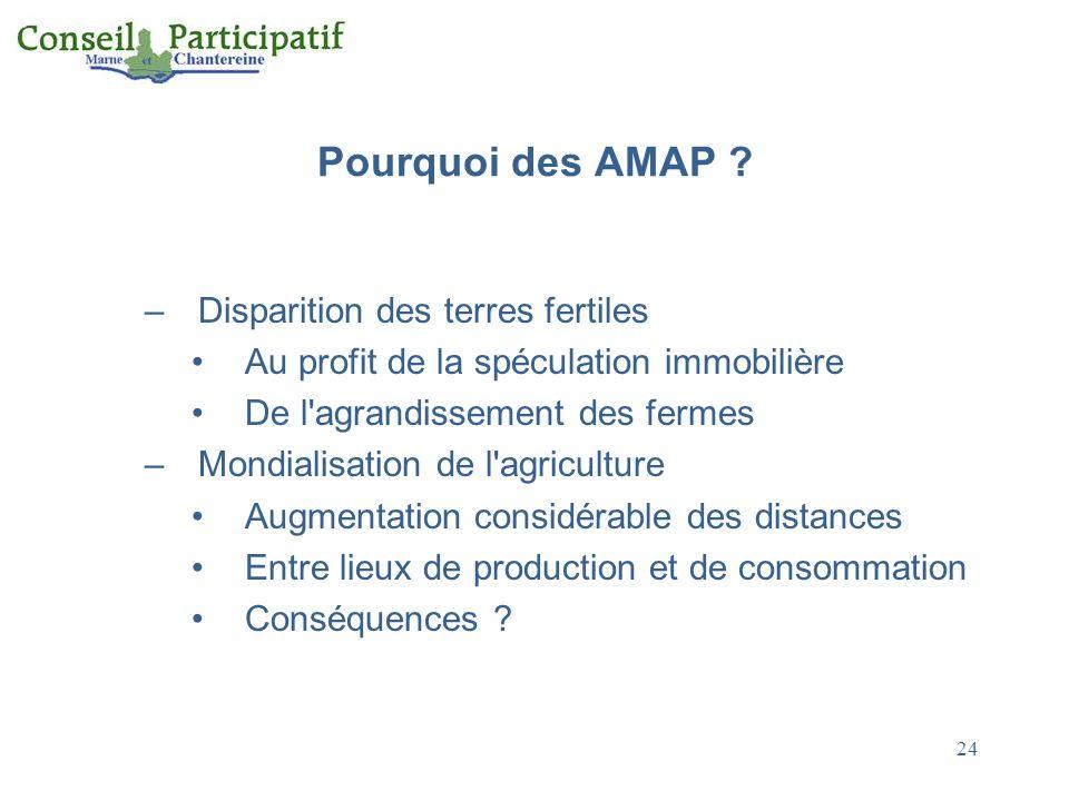 Pourquoi des AMAP Disparition des terres fertiles