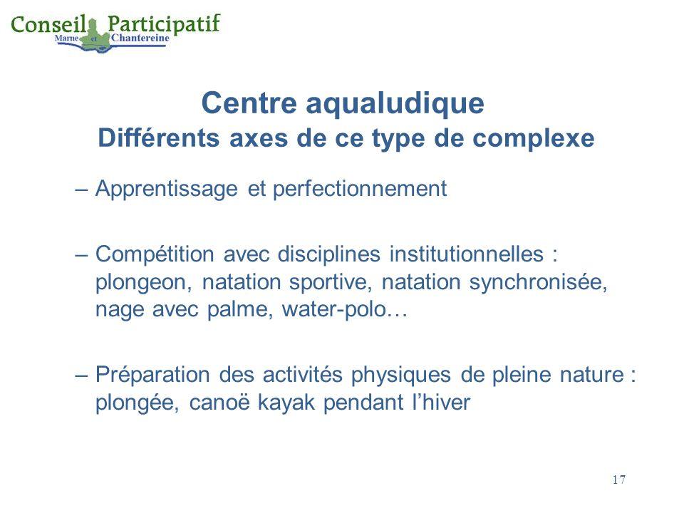 Centre aqualudique Différents axes de ce type de complexe