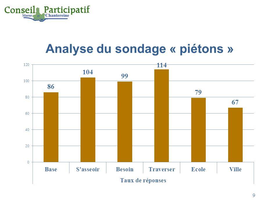 Analyse du sondage « piétons »