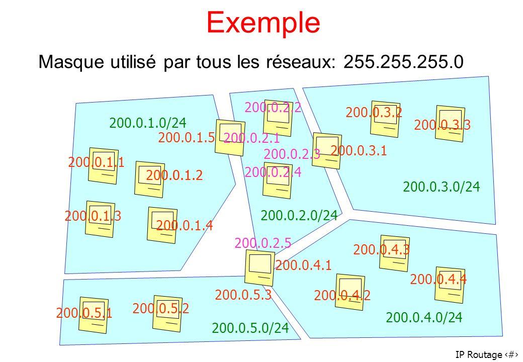 Exemple Masque utilisé par tous les réseaux: 255.255.255.0 200.0.2.2