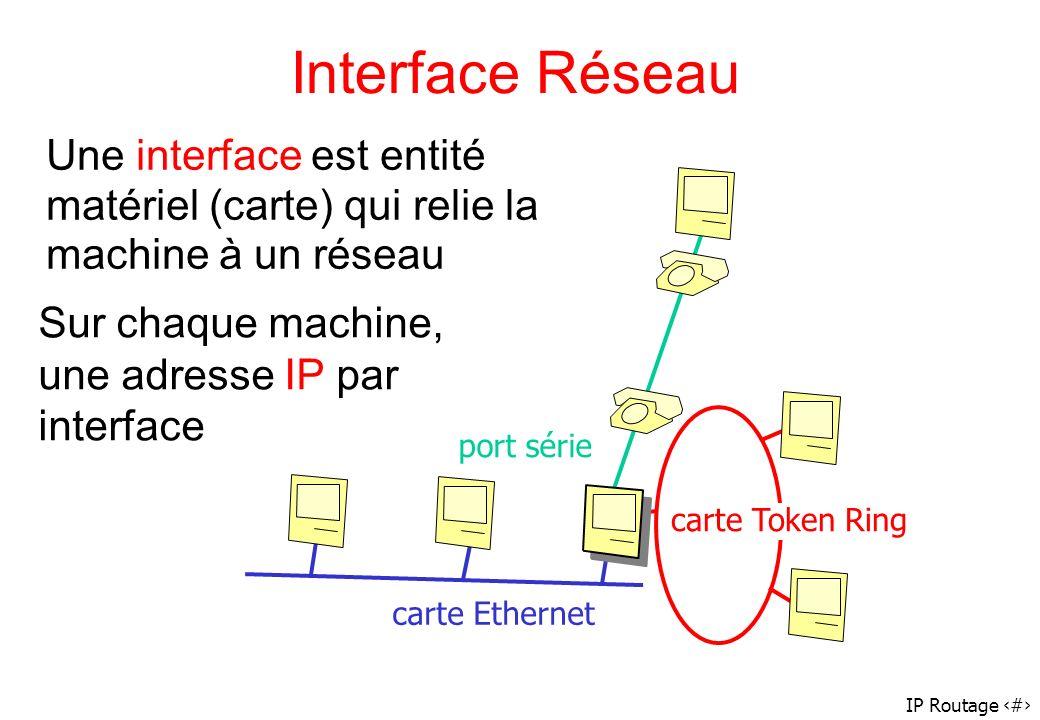 Interface Réseau Une interface est entité matériel (carte) qui relie la machine à un réseau. Sur chaque machine,
