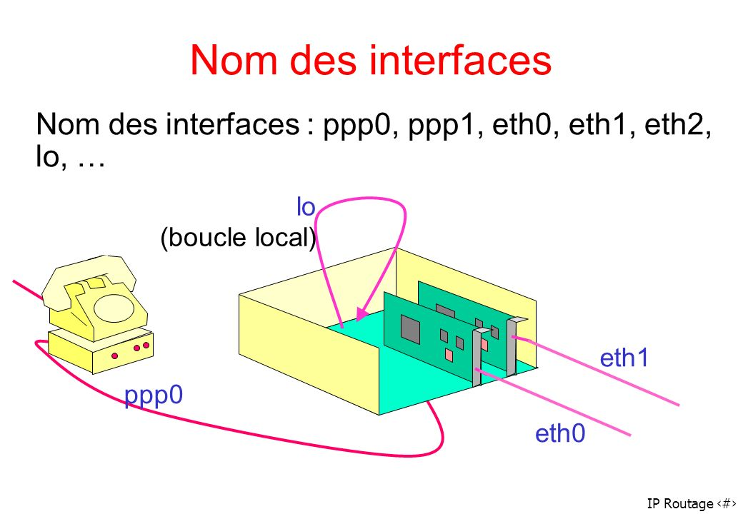 Nom des interfaces Nom des interfaces : ppp0, ppp1, eth0, eth1, eth2, lo, … lo (boucle local) eth1.