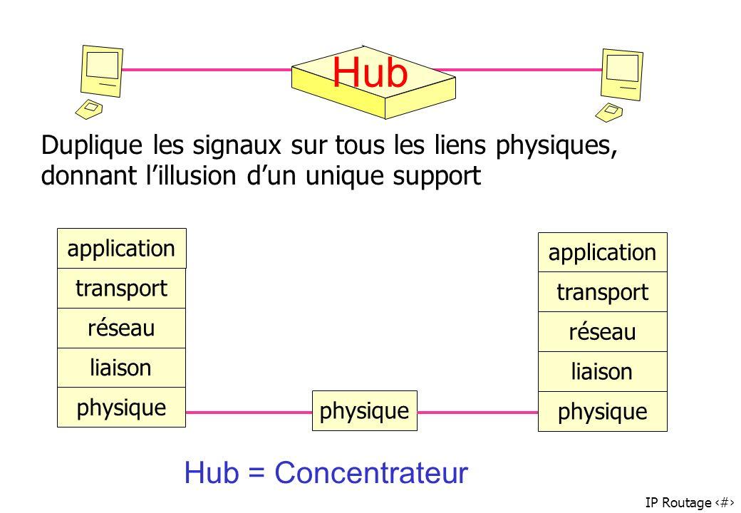 Hub Hub = Concentrateur