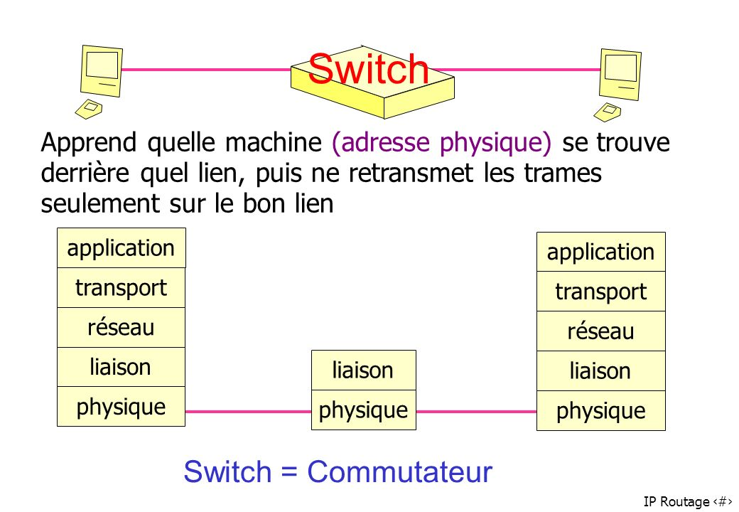 Switch Switch = Commutateur