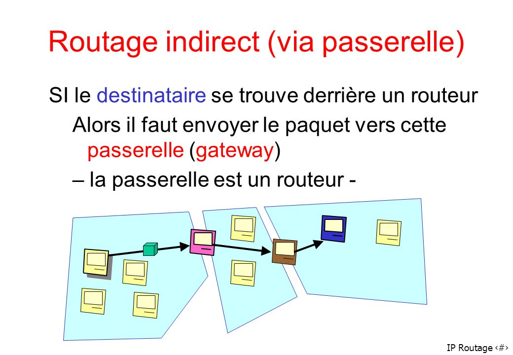Routage indirect (via passerelle)