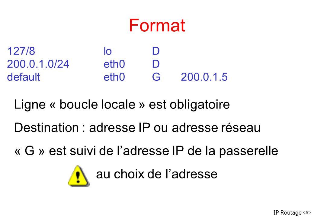 Format Ligne « boucle locale » est obligatoire