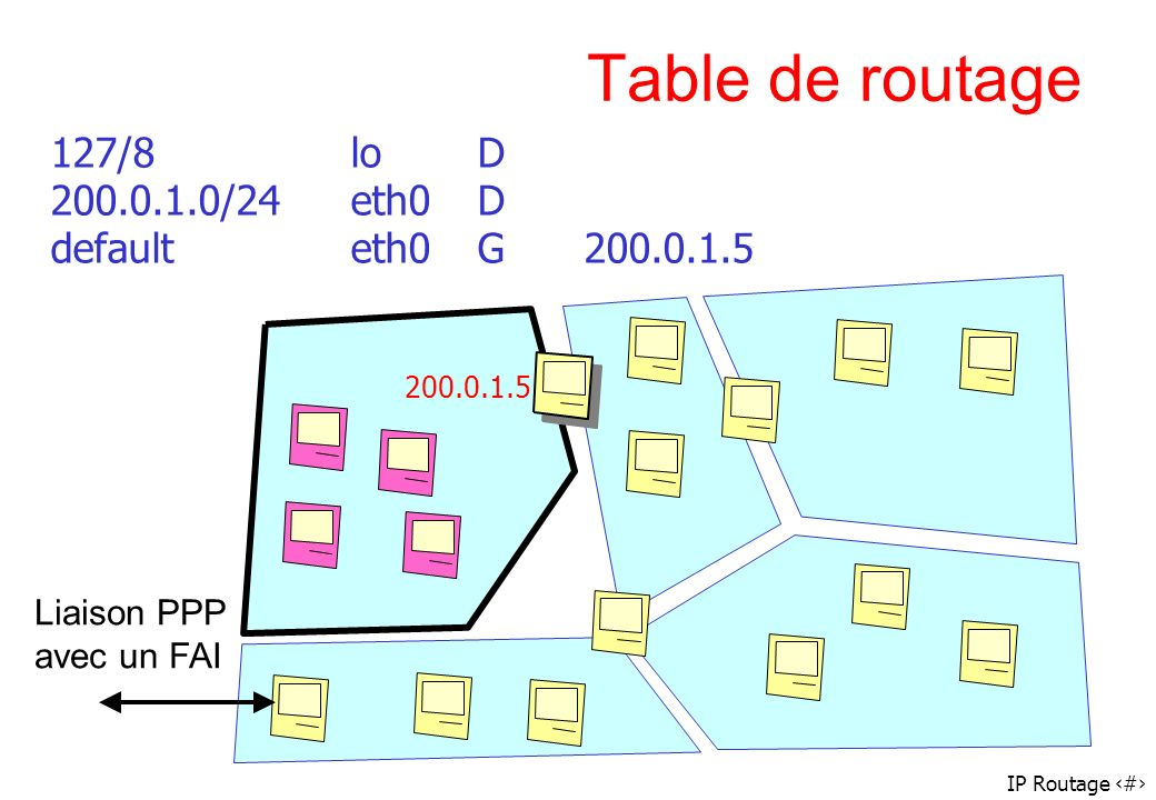 Table de routage 127/8 lo D 200.0.1.0/24 eth0 D default eth0 G 200.0.1.5.