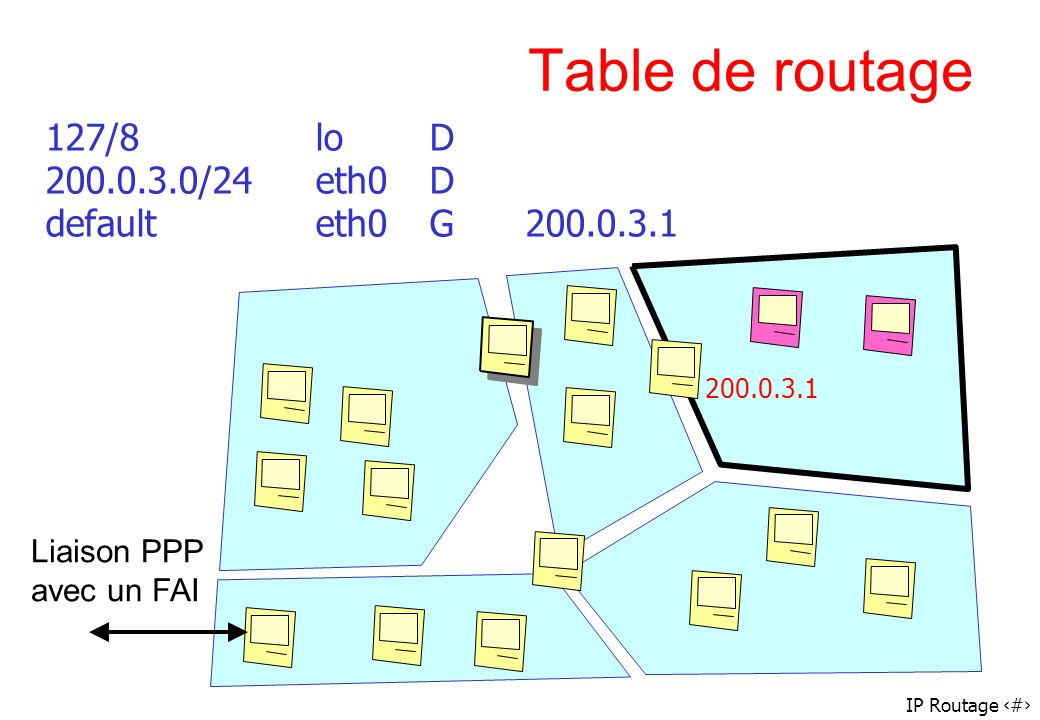 Table de routage 127/8 lo D 200.0.3.0/24 eth0 D default eth0 G 200.0.3.1.
